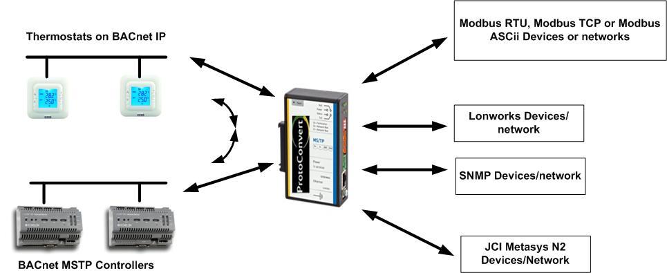 BACnet Gateway converter