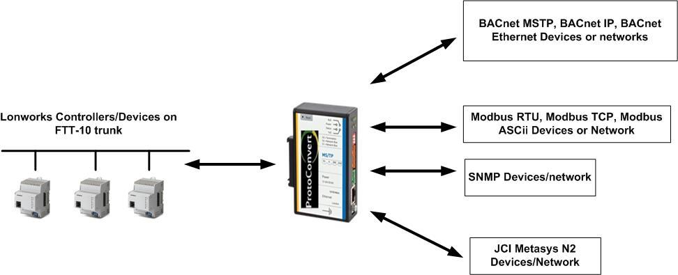 Lonworks converter gateway