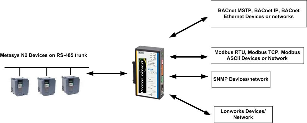 ProtoConvert JCI Metasys N2 converter