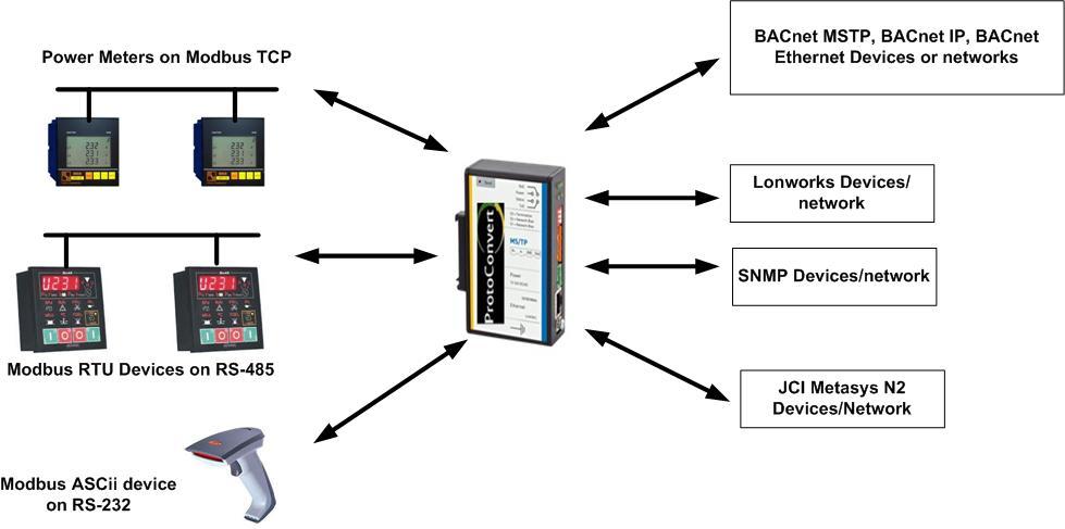 Modbus Converter Gateway