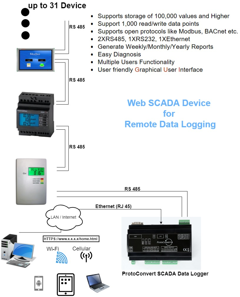 Datalogger and web scada