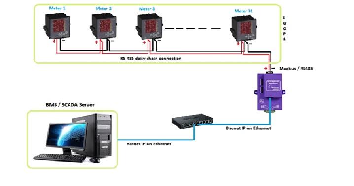 Protoconvert   Schneider Em6400 Modbus Rtu To Bacnet Ip